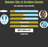 Mahame Siby vs Ibrahima Sissoko h2h player stats