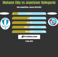 Mahame Siby vs Jeanricner Bellegarde h2h player stats