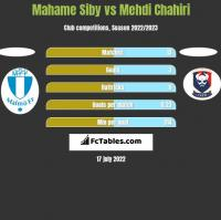 Mahame Siby vs Mehdi Chahiri h2h player stats