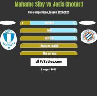 Mahame Siby vs Joris Chotard h2h player stats