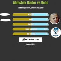 Abhishek Halder vs Bobo h2h player stats