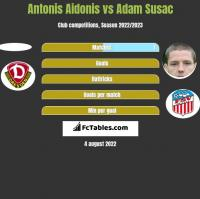 Antonis Aidonis vs Adam Susac h2h player stats