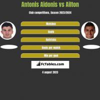 Antonis Aidonis vs Ailton h2h player stats