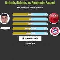 Antonis Aidonis vs Benjamin Pavard h2h player stats