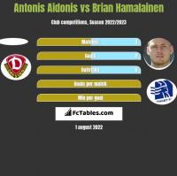 Antonis Aidonis vs Brian Hamalainen h2h player stats