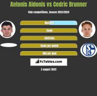 Antonis Aidonis vs Cedric Brunner h2h player stats