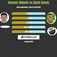 Antonis Aidonis vs Dario Dumic h2h player stats