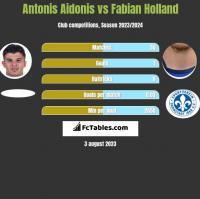 Antonis Aidonis vs Fabian Holland h2h player stats