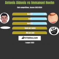 Antonis Aidonis vs Immanuel Hoehn h2h player stats