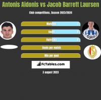 Antonis Aidonis vs Jacob Barrett Laursen h2h player stats