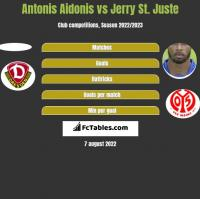 Antonis Aidonis vs Jerry St. Juste h2h player stats