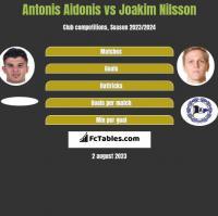 Antonis Aidonis vs Joakim Nilsson h2h player stats