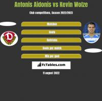 Antonis Aidonis vs Kevin Wolze h2h player stats