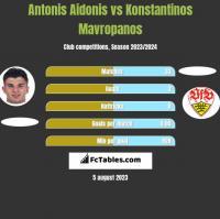 Antonis Aidonis vs Konstantinos Mavropanos h2h player stats