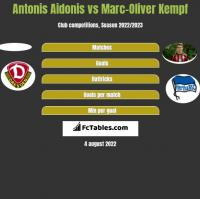 Antonis Aidonis vs Marc-Oliver Kempf h2h player stats