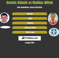 Antonis Aidonis vs Mathias Wittek h2h player stats
