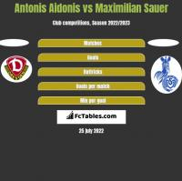 Antonis Aidonis vs Maximilian Sauer h2h player stats