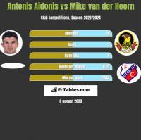 Antonis Aidonis vs Mike van der Hoorn h2h player stats