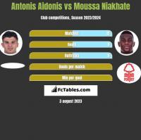 Antonis Aidonis vs Moussa Niakhate h2h player stats