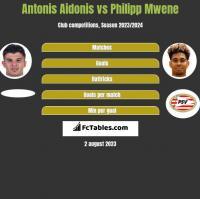 Antonis Aidonis vs Philipp Mwene h2h player stats
