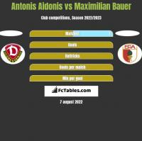 Antonis Aidonis vs Maximilian Bauer h2h player stats