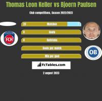 Thomas Leon Keller vs Bjoern Paulsen h2h player stats