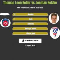 Thomas Leon Keller vs Jonatan Kotzke h2h player stats