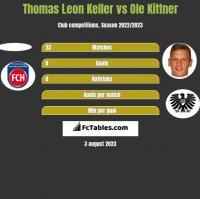 Thomas Leon Keller vs Ole Kittner h2h player stats