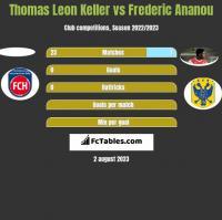 Thomas Leon Keller vs Frederic Ananou h2h player stats