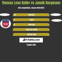 Thomas Leon Keller vs Jannik Borgmann h2h player stats