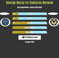 George Nurse vs Cameron Norman h2h player stats