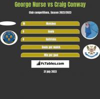 George Nurse vs Craig Conway h2h player stats