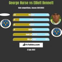 George Nurse vs Elliott Bennett h2h player stats
