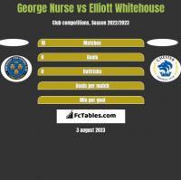 George Nurse vs Elliott Whitehouse h2h player stats