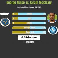 George Nurse vs Garath McCleary h2h player stats