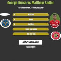 George Nurse vs Matthew Sadler h2h player stats