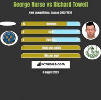 George Nurse vs Richard Towell h2h player stats