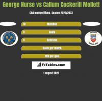 George Nurse vs Callum Cockerill Mollett h2h player stats