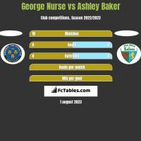 George Nurse vs Ashley Baker h2h player stats