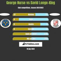 George Nurse vs David Longe-King h2h player stats