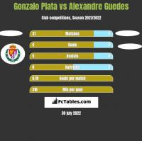 Gonzalo Plata vs Alexandre Guedes h2h player stats