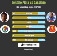 Gonzalo Plata vs Cassiano h2h player stats