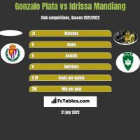 Gonzalo Plata vs Idrissa Mandiang h2h player stats