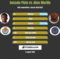 Gonzalo Plata vs Jhon Murillo h2h player stats