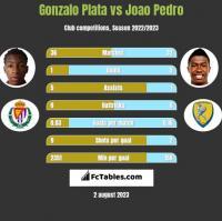 Gonzalo Plata vs Joao Pedro h2h player stats