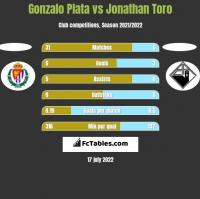 Gonzalo Plata vs Jonathan Toro h2h player stats