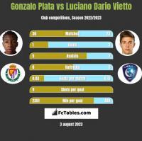 Gonzalo Plata vs Luciano Dario Vietto h2h player stats
