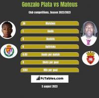 Gonzalo Plata vs Mateus h2h player stats