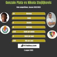 Gonzalo Plata vs Nikola Stojiljkovic h2h player stats