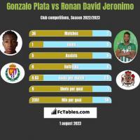 Gonzalo Plata vs Ronan David Jeronimo h2h player stats